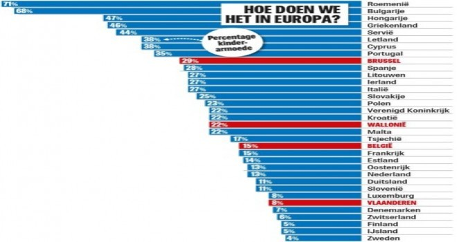 Belçikalı çocukların 6'da 1'i yoksulluk içinde yetişiyor...  ve sorun giderek büyüyor