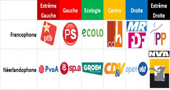 Belçika'da  Partiler