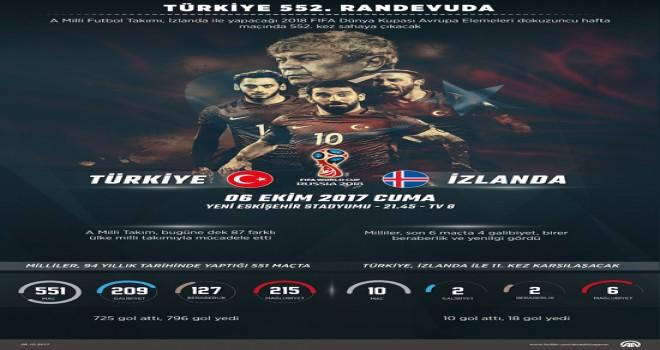 Türkiye 552. randevuda